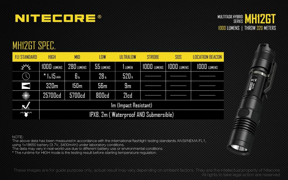 nitecore mh12gt specifikation
